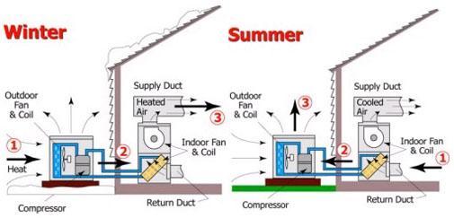 تاسیسات گرمایشی و سرمایشی